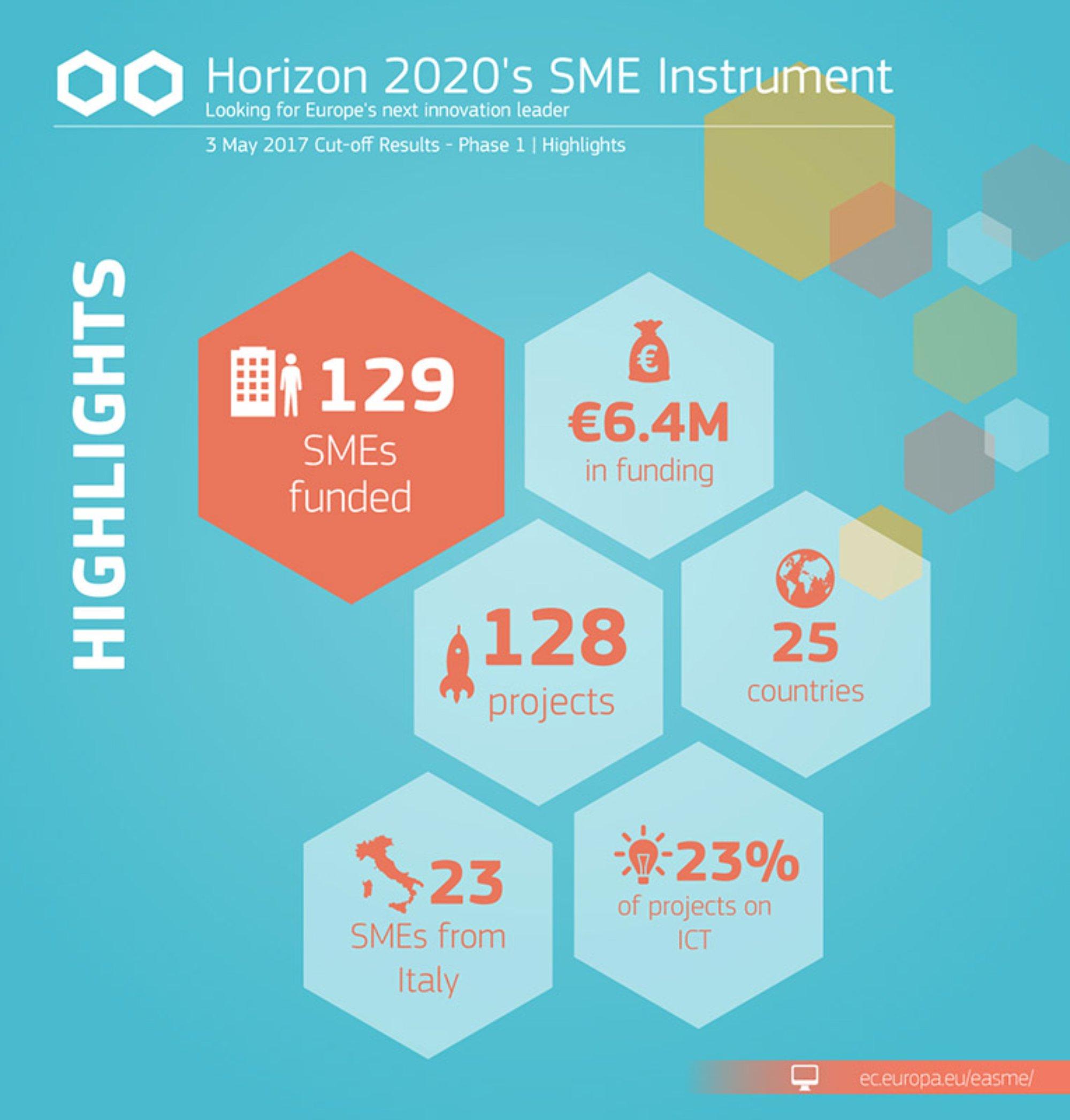 Európska komisia vybrala 129 malých a stredných podnikov na financovanie v poslednom kole Horizont 2020