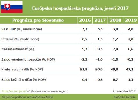 prognóza slovensko